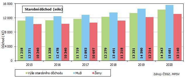 Graf 2 Vývoj výše starobního důchodu starobního důchodu v Jihomoravském kraji (bez souběhu s vdovským/vdoveckým důchodem, bez poměrného starobního důchodu)