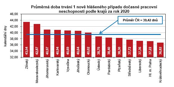 Graf - Průměrná doba trvání 1 nově hlášeného případu dočasné pracovní neschopnosti podle krajů za rok 2020