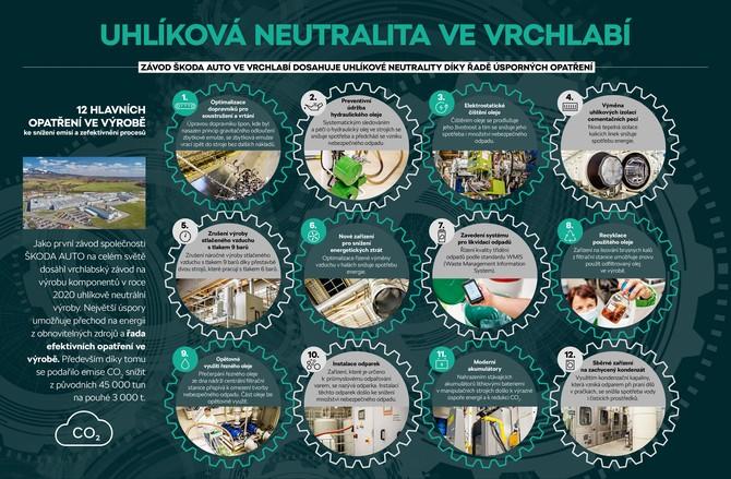 skoda_vysledky_infograph_210x148_cz_07.indd
