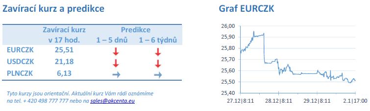 Kurzy.cz forex