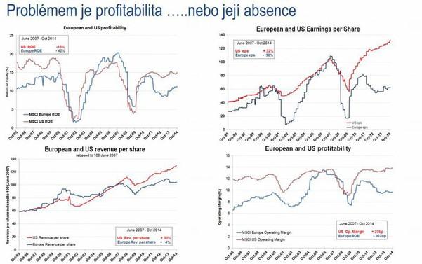 Problémem evropských akcií je profitabilita