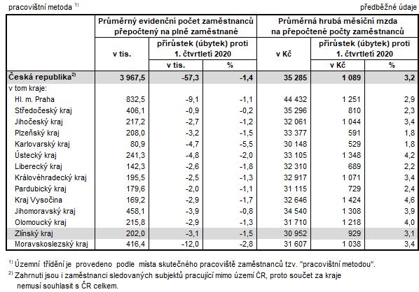 Tabulka 1:  Počet zaměstnanců a průměrné hrubé měsíční mzdy v krajích ČR v 1. čtvrtletí 2021
