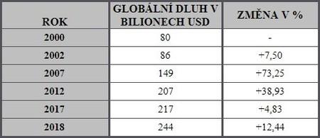 Vývoj globálního dluhu v bilionech USD a % změna