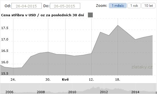 Graf - vývoj stříbra za měsíc