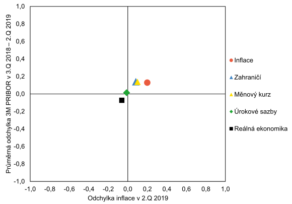Graf rizik inflační prognózy (GRIP) - 4. SZ