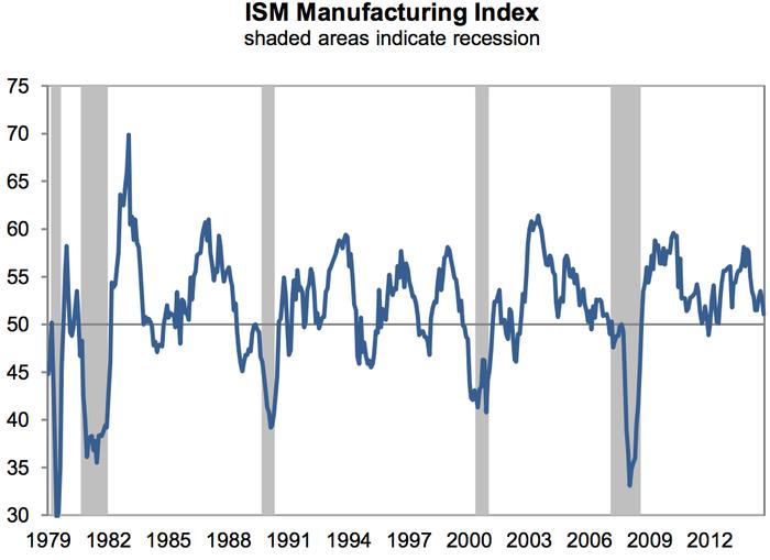 Index ISM ve výrobě