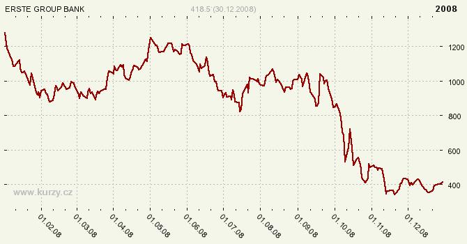 ERSTE GROUP BANK AG - ERSTE BANK - Graf ceny akcie cz, rok 2008
