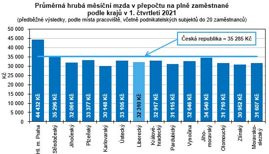 Graf - Průměrná hrubá měsíční mzda v přepočtu na plně zaměstnané podle krajů v 1. čtvrtletí 2021