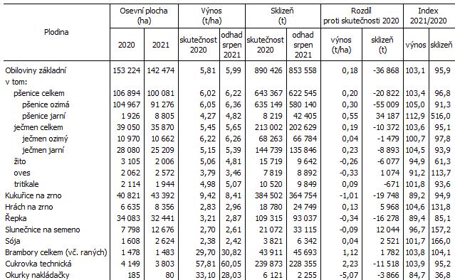 Tab. 1 Odhad výnosů a sklizní vybraných zemědělských plodin v Jihomoravském kraji k 15. srpnu 2021