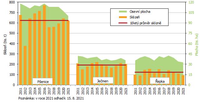 Graf 1 Osevní plocha a sklizeň vybraných zemědělských plodin v Jihomoravském kraji v letech 2011 až 2021