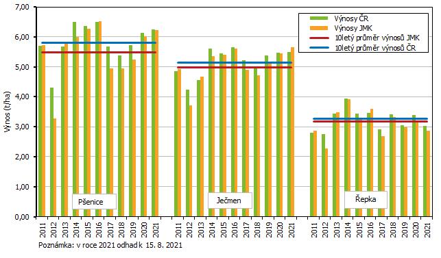 Graf 2 Hektarový výnos vybraných zemědělských plodin v Jihomoravském kraji v roce 2011 až 2021
