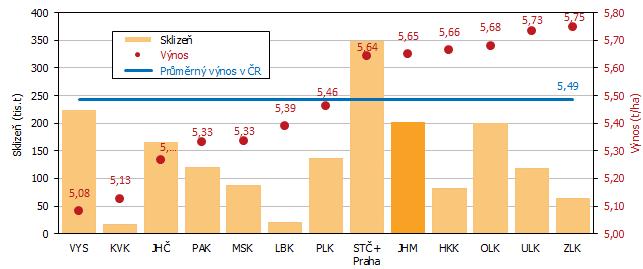 Graf 4 Odhad sklizně a výnosu ječmene podle krajů k 15. 8. 2021 (řazeno dle výše hektarového výnosu)