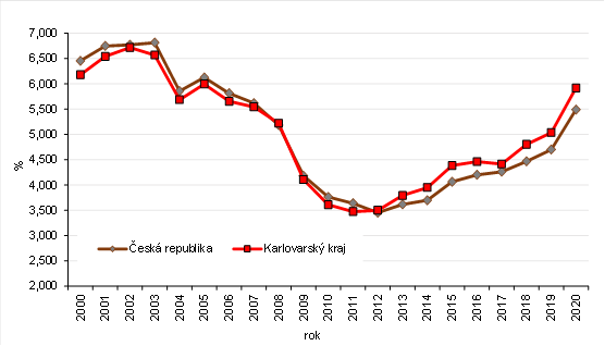 Průměrné procento dočasné pracovní neschopnosti pro nemoc a úraz v ČR a Karlovarském kraji v letech 2001 až 2020