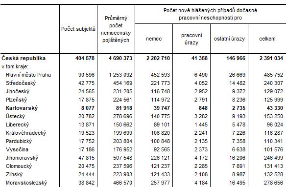 Dočasná pracovní neschopnost pro nemoc a úraz v ČR a v krajích v roce 2020