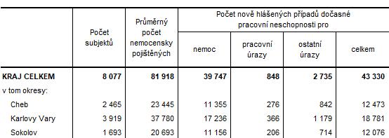 Dočasná pracovní neschopnost pro nemoc a úraz v Karlovarském kraji a jeho okresech v roce 2020