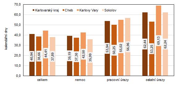 růměrná doba trvání jednoho případu dočasné pracovní neschopnosti pro nemoc a úraz v Karlovarském kraji a jeho okresech v roce 2020