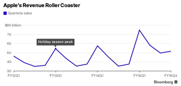 Apple´s Revenue Roller Coaster