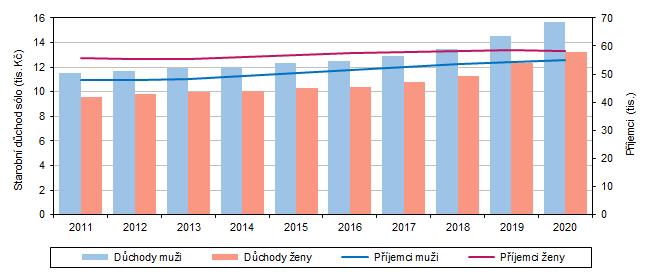 Graf 2 Příjemci a průměrná výše starobního důchodu sólo podle pohlaví v kraji (v prosinci)
