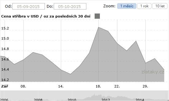 Graf - Cena stříbra za poslední měsíc