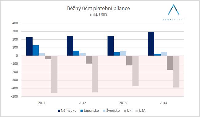 graf_platební_bilance