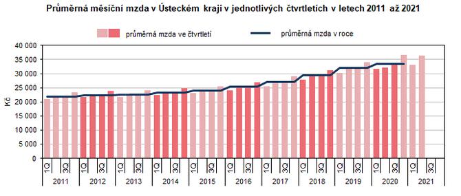 Průměrná měsíční mzda v Ústeckém kraji v jednotlivých čtvrtletích v letech 2011 až 2021  (podle místa pracoviště přepočtené na plně zaměstnané osoby)
