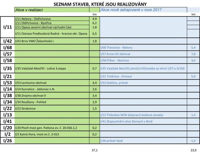 Seznam současných a zahajovaných staveb. zdroj: Ministerstvo dopravy ČR