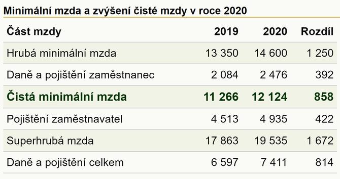 Zvýšení minimální mzdy v roce 2020