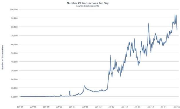 Denní počet bitcoinových transakcí (2009-2014)