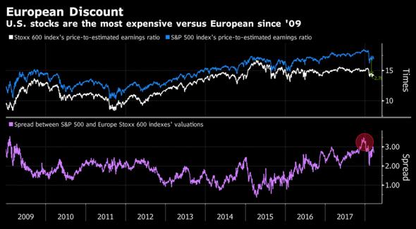 European Discount