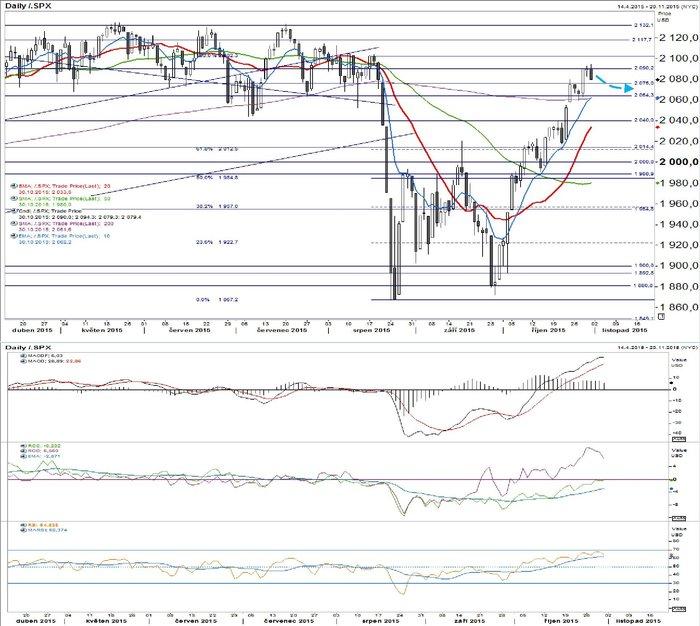 S&P 500 - technická analýza