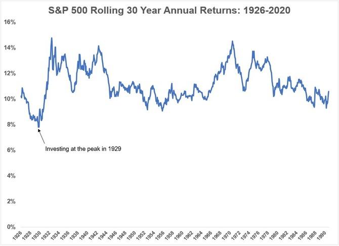 S&P 500 - průměrná roční výkonnost v 30letém horizontu
