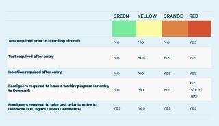 Pravidla pro cestování - neočkovaní a bez prodělání COVID-19