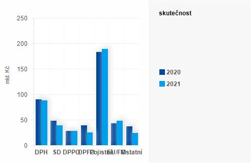 Graf - Graf - Příjmy státního rozpočtu k 30. dubnu 2021 - Skutečnost