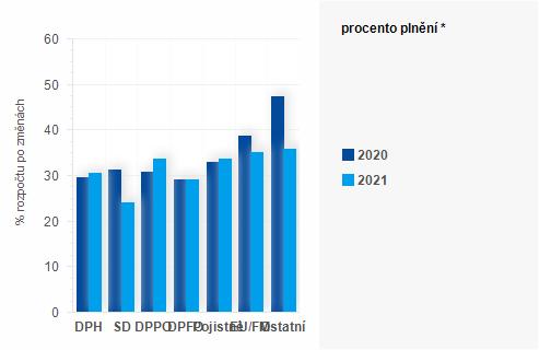Graf - Graf - Příjmy státního rozpočtu k 30. dubnu 2021 - Plnění