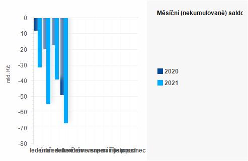 Graf - Měsíční (nekumulované) saldo státního rozpočtu