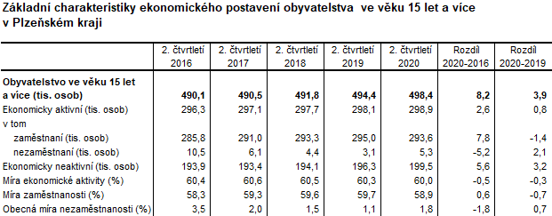 Tabulka: Základní charakteristiky ekonomického postavení obyvatelstva ve věku 15 let a více v Plzeňském kraji