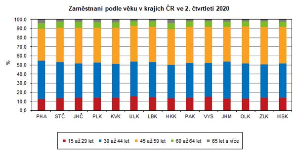 Graf: Zaměstnaní podle věku v krajích ČR ve 2. čtvrtletí 2020
