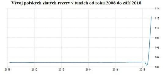 Vývoj polských zlatých rezerv v tunách od roku 2008 do záři 2018