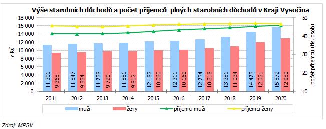 Výše starobních důchodů a počet příjemců  plných starobních důchodů v Kraji Vysočina