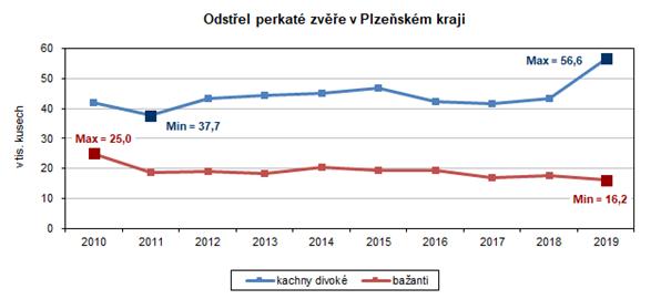Graf: Odstřel perkaté zvěře v Plzeňském kraji
