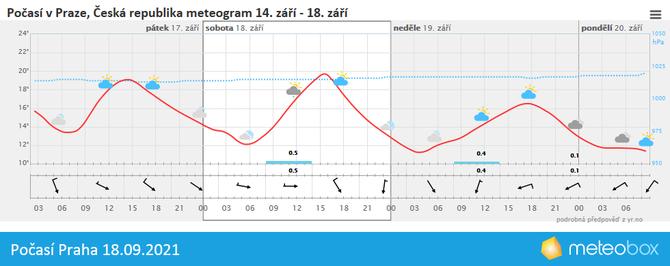 Počasí Praha 18.9.2021