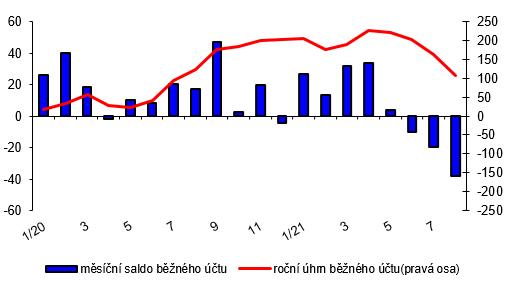 Platební bilance – měsíční – graf 1 – Běžný účet