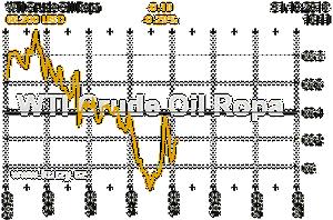 Online graf vývoje ceny komodity WTI Crude Oil Ropa