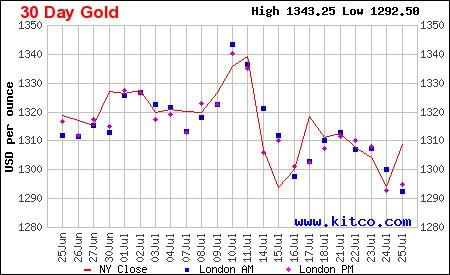 Graf vývoje zlata za měsíc