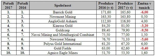 10 společností světa zabývající se produkcí zlata