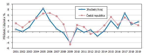 Graf 1 Meziroční vývoj hrubého domácího produktu ve srovnatelných cenách