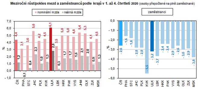 Meziroční růst/pokles mezd a zaměstnanců podle krajů v 1. až 4. čtvrtletí 2020 (osoby přepočtené na plně zaměstnané)