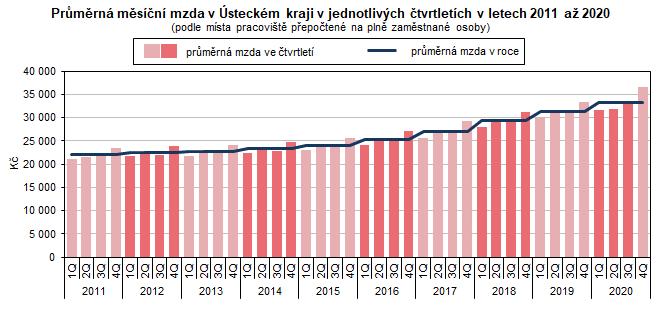 Průměrná měsíční mzda v Ústeckém kraji v jednotlivých čtvrtletích v letech 2011 až 2020  (podle místa pracoviště přepočtené na plně zaměstnané osoby