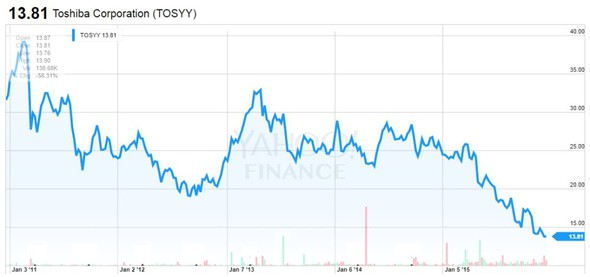 Toshiba Corporation (TOSYY) - 5 let graf