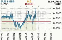 Online graf kurzu gbp/eur